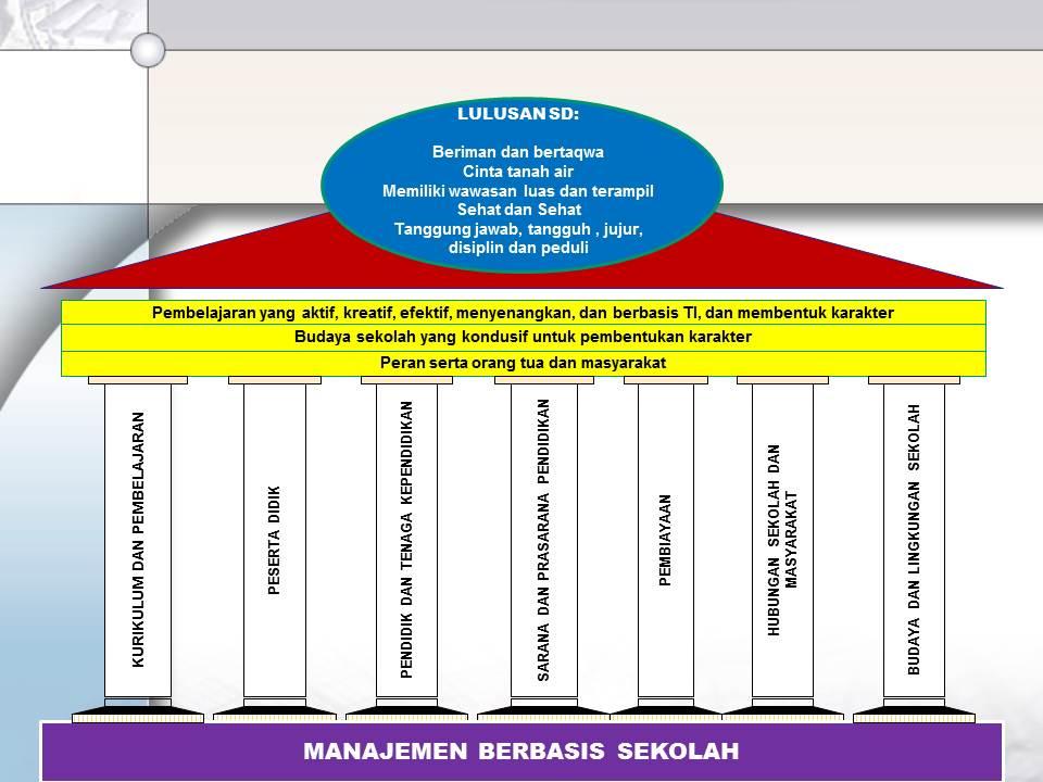 Aplikasi Pendidikan Karakter Di Sekolah Manajemen Pendidikan Sekolah Manajemen Pendidikan Net