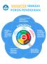 Program Pendidikan Karakter yang Menjadi Fokus dari Kurikulum 2013