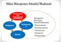 Perencanaan dan Manajemen Pendidikan oleh Dr. Manap Somantri, M.Pd