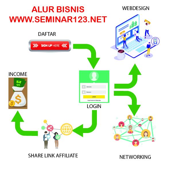 Alur Bisnis Seminar123.Net